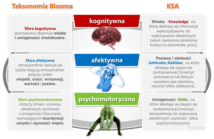 Taksonomia Blooma i KSA