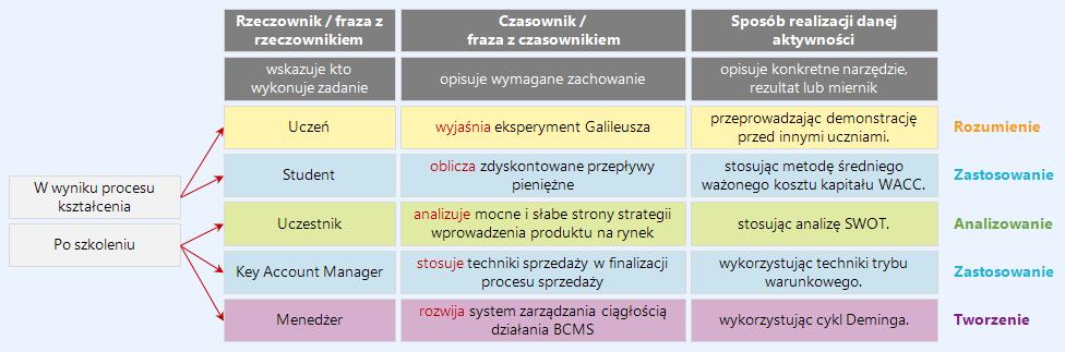 Taksonomia Blooma - sfera kognitywna - przykład 1