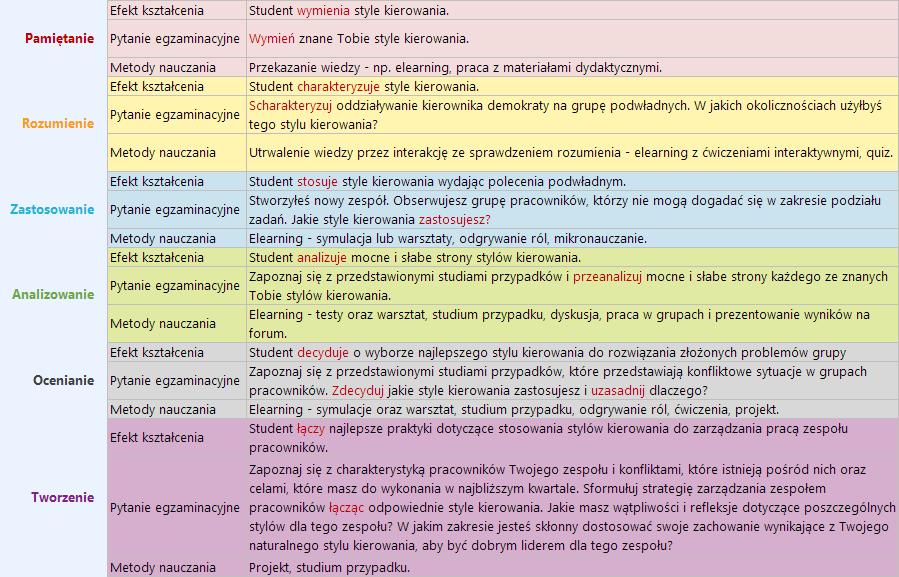 Taksonomia Blooma - sfera kognitywna - przykład 2