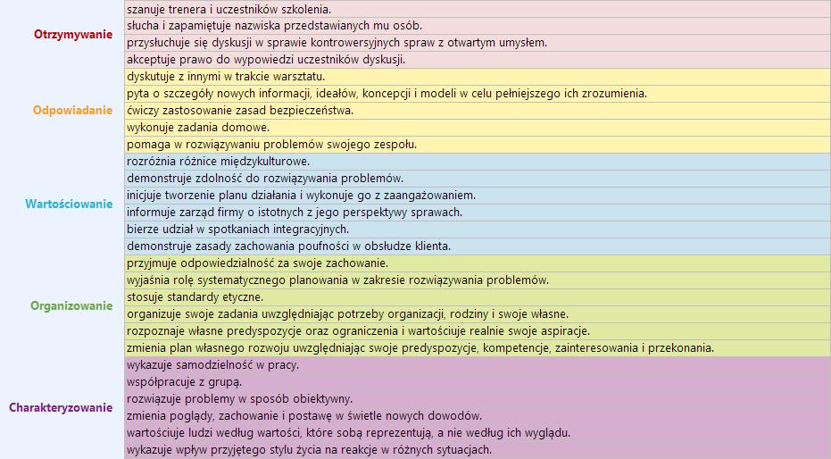 Taksonomia Krathwohla - sfera afektywna - przykład 2