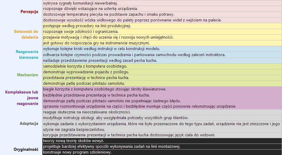 Taksonomia Simpsona - sfera psychomotoryczna - przykład 3